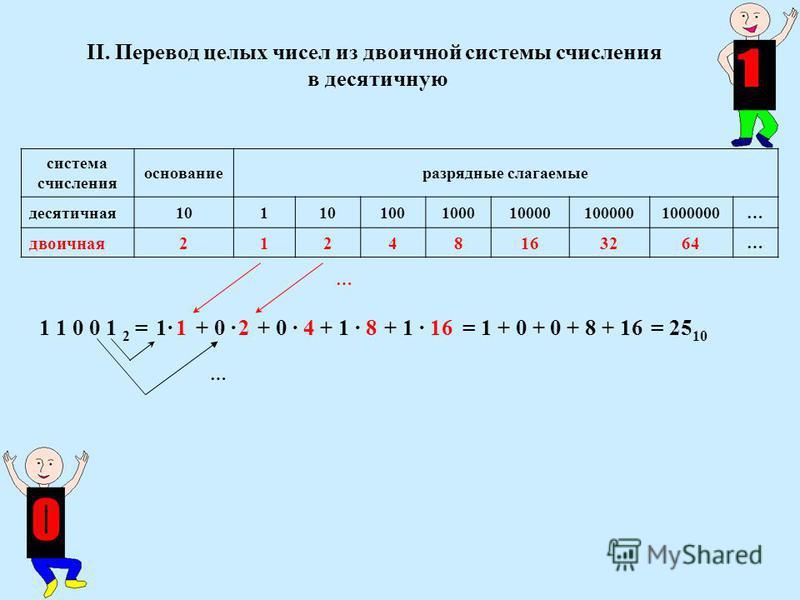 II. Перевод целых чисел из двоичной системы счисления в десятичную система счисления основание разрядные слагаемые десятичная 101 1001000100001000001000000… двоичная 21248163264 … 1 1 0 0 1 2 = 1= 1 + 0 + 0 + 8 + 16 = 25 10 … … · 1+ 0· 2· 2+ 0 · 4+ 1
