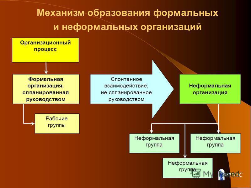 Формальная организация, спланированная руководством Рабочие группы Неформальная организация Неформальная группа Спонтанное взаимодействие, не спланированное руководством Организационный процесс Механизм образования формальных и неформальных организац