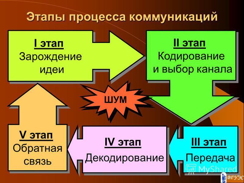 Этапы процесса коммуникаций I этап Зарождение идеи I этап Зарождение идеи II этап Кодирование и выбор канала II этап Кодирование и выбор канала III этап Передача III этап Передача V этап Обратная связь V этап Обратная связь IV этап Декодирование IV э