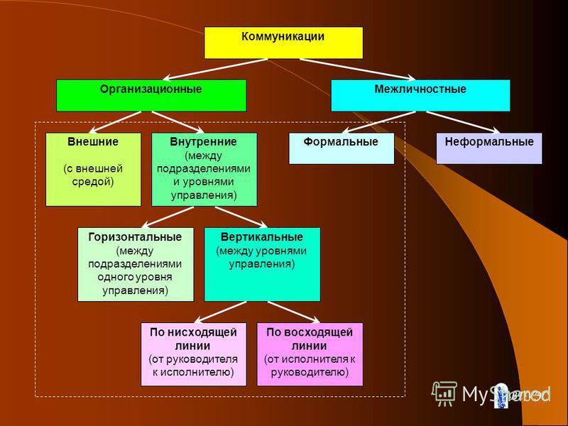 Коммуникации Организационные Межличностные Внешние (с внешней средой) Внутренние (между подразделениями и уровнями управления) Формальные Неформальные Горизонтальные (между подразделениями одного уровня управления) Вертикальные (между уровнями управл