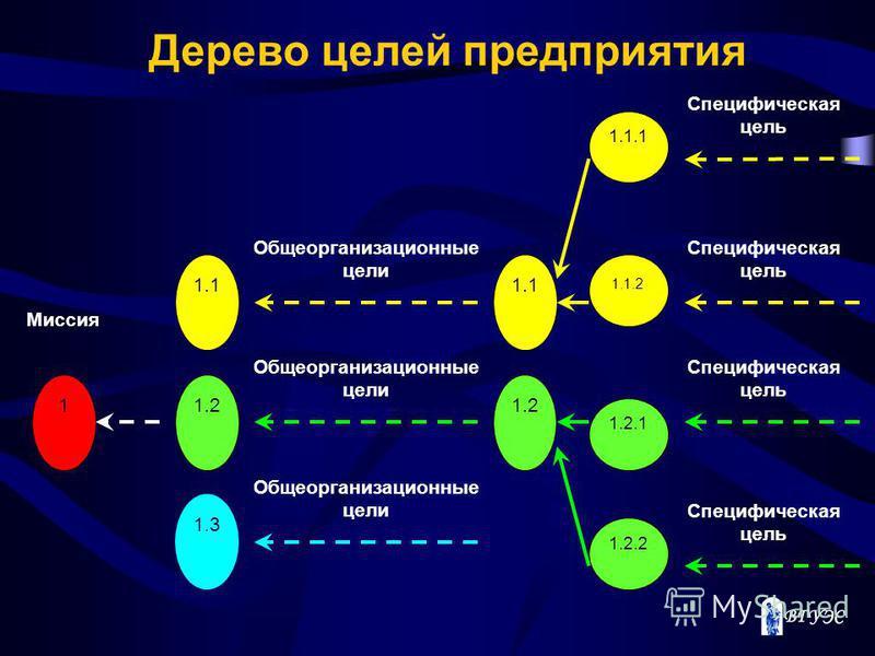 1.1.1 1.1.2 1.2.1 1.2.2 Специфическая цель 1.1 1.2 1.1 1.2 1.3 1 Миссия Общеорганизационные цели Дерево целей предприятия