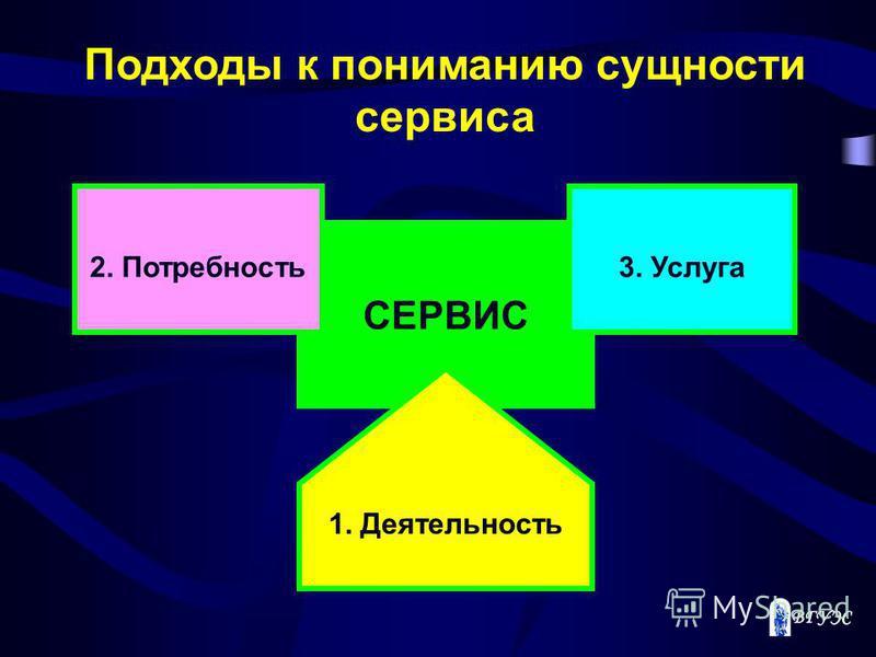 СЕРВИС 1. Деятельность 2. Потребность 3. Услуга Подходы к пониманию сущности сервиса