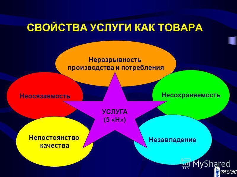 СВОЙСТВА УСЛУГИ КАК ТОВАРА Неразрывность производства и потребления Несохраняемость Незавладение Неосязаемость Непостоянство качества УСЛУГА (5 «Н»)