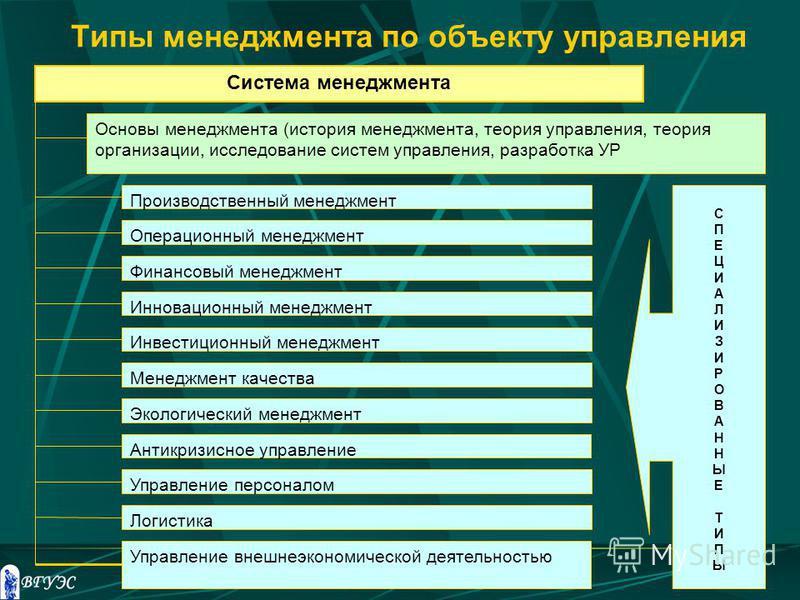 Типы менеджмента по объекту управления Система менеджмента Основы менеджмента (история менеджмента, теория управления, теория организации, исследование систем управления, разработка УР Производственный менеджмент Операционный менеджмент Финансовый ме