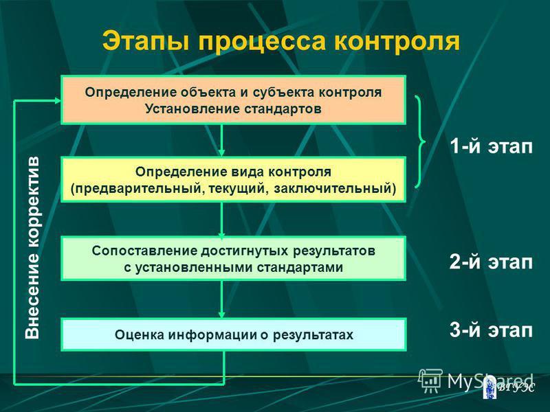 Этапы процесса контроля Определение объекта и субъекта контроля Установление стандартов Определение вида контроля (предварительный, текущий, заключительный) Сопоставление достигнутых результатов с установленными стандартами Оценка информации о резуль