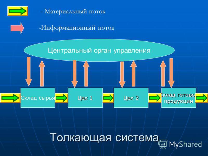 Толкающая система Склад сырья Цех 1 Цех 2 Склад готовой продукции - Материальный поток -Информационный поток Центральный орган управления