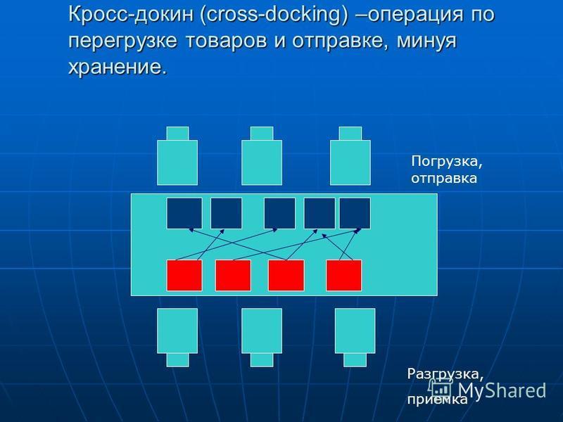 Кросс-докин (сross-docking) –операция по перегрузке товаров и отправке, минуя хранение. Разгрузка, приемка Погрузка, отправка