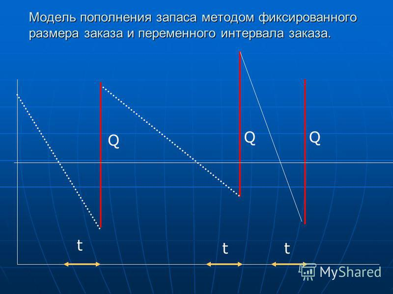 Модель пополнения запаса методом фиксированного размера заказа и переменного интервала заказа. Q Q Q t tt