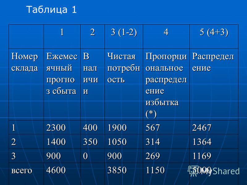 12 3 (1-2) 4 5 (4+3) Номер склада Ежемес ячный прогноз сбыта В наличии Чистая потребность Пропорци ональное распределение избытка (*) Распредел ение 1230040019005672467 2140035010503141364 390009002691169 всего 4600385011505000 Таблица 1