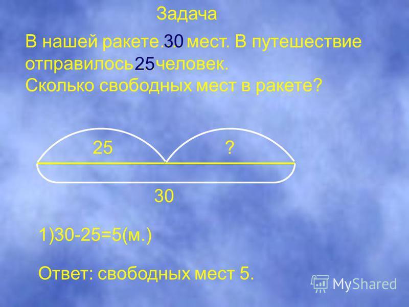 В нашей ракете…. мест. В путешествие отправилось …человек. Сколько свободных мест в ракете? 25? 30 25 1)30-25=5(м.) Ответ: свободных мест 5. Задача