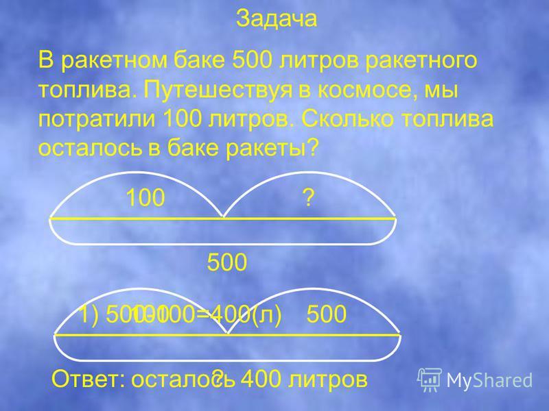 В ракетном баке 500 литров ракетного топлива. Путешествуя в космосе, мы потратили 100 литров. Сколько топлива осталось в баке ракеты? 100? 500 100500 ? 1) 500-100=400(л) Ответ: осталось 400 литров Задача
