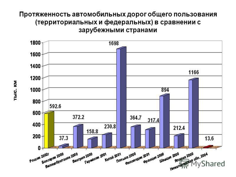 Протяженность автомобильных дорог общего пользования (территориальных и федеральных) в сравнении с зарубежными странами