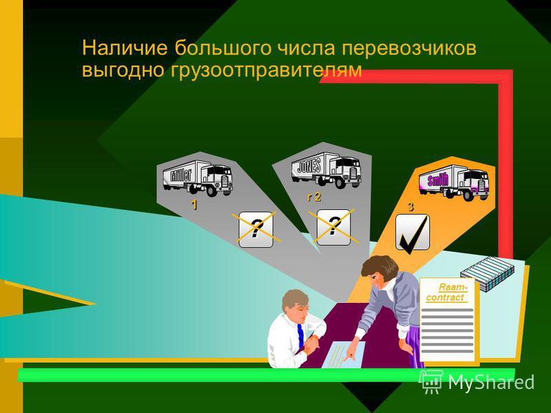? ? Raam- contract 1 r 2 3 Наличие большого числа перевозчиков выгодно грузоотправителям