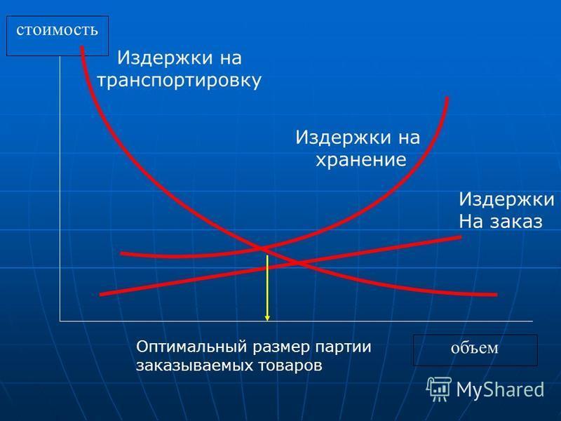 стоимость объем Издержки на хранение Издержки На заказ Издержки на транспортировку Оптимальный размер партии заказываемых товаров
