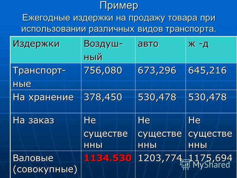 Пример Ежегодные издержки на продажу товара при использовании различных видов транспорта. Издержки Воздуш-ныйавто ж -д Транспорт-ные 756,080673,296645,216 На хранение 378,450530,478530,478 На заказ Не существе нны Не Не Валовые (совокупные) 1134.5301