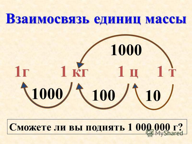 Взаимосвязь единиц массы 1 г 1 кг 1 ц 1 т 1000 100 10 1000 Сможете ли вы поднять 1 000 000 г?
