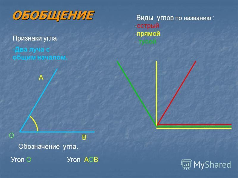 ОБОБЩЕНИЕ Виды углов по названию : -острый -прямой - тупой Признаки угла -Два луча с общим началом. Обозначение угла. Угол ОУгол АОВ О В А