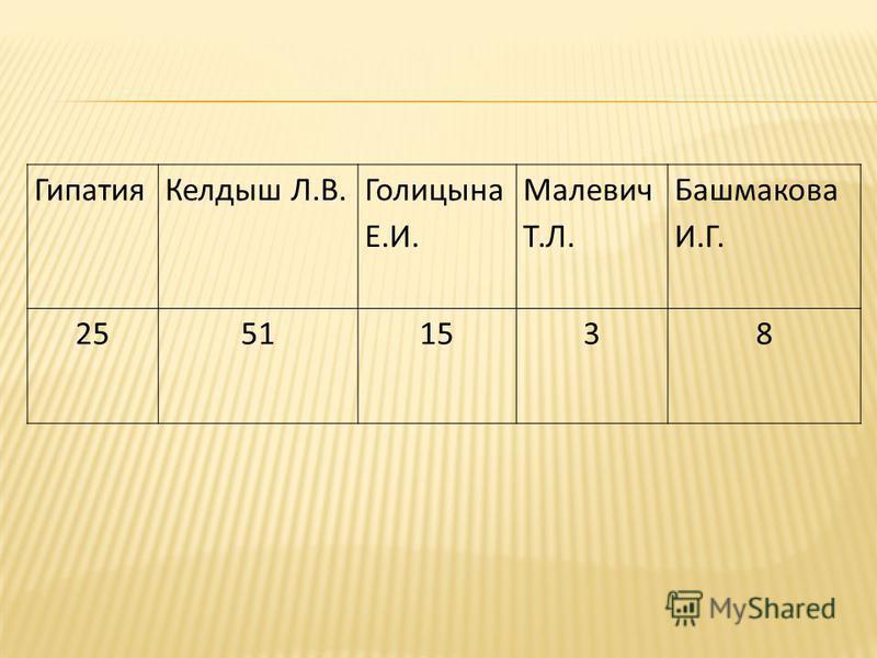 Гипатия Келдыш Л.В. Голицына Е.И. Малевич Т.Л. Башмакова И.Г. 25511538