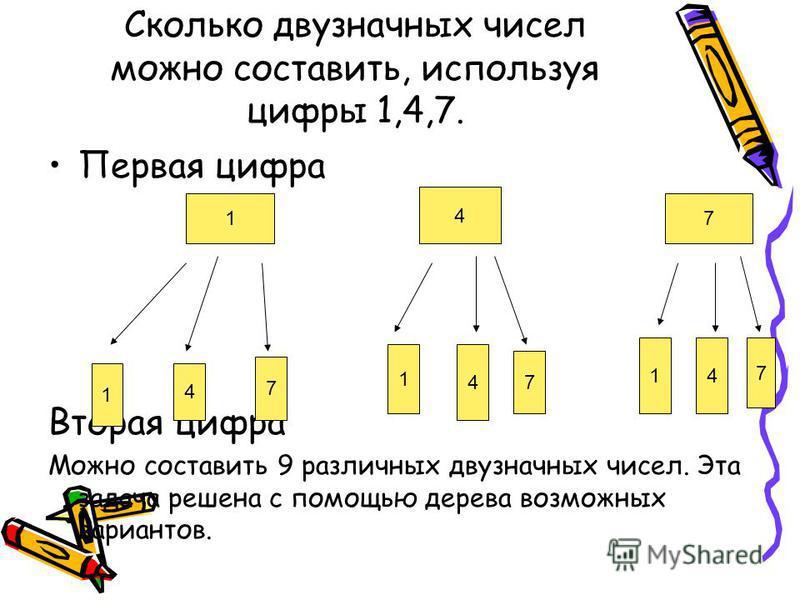 Сколько двузначных чисел можно составить, используя цифры 1,4,7. Первая цифра Вторая цифра Можно составить 9 различных двузначных чисел. Эта задача решена с помощью дерева возможных вариантов. 1 4 7 1 4 7 1 4 7 14 7