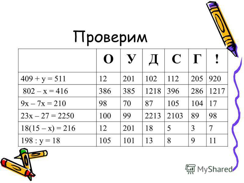 Проверим ОУДСГ! 409 + у = 51112201102112205920 802 – х = 41638638512183962861217 9 х – 7 х = 21098708710510417 23 х – 27 = 225010099221321038998 18(15 – х) = 2161220118537 198 : у = 18105101138911