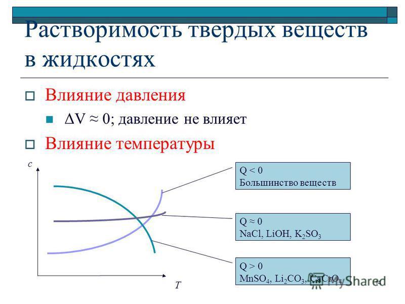 Растворимость твердых веществ в жидкостях Влияние давления ΔV 0; давление не влияет Влияние температуры Т с Q < 0 Большинство веществ Q 0 NaCl, LiOH, K 2 SO 3 Q > 0 MnSO 4, Li 2 CO 3, CaCrO 4 14