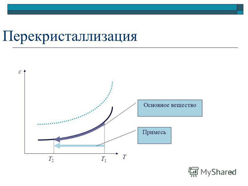 Перекристаллизация Т с Т2Т2 Т1Т1 Основное вещество Примесь 16