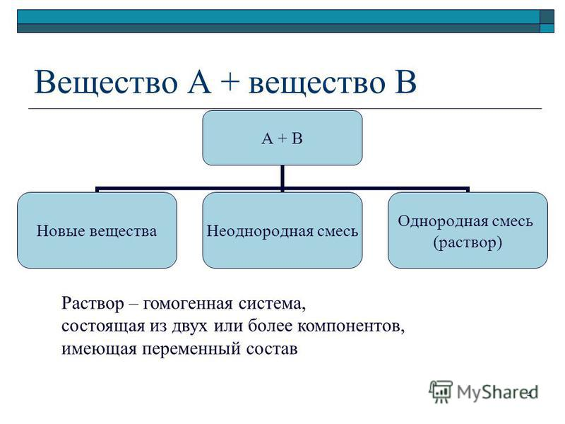 Вещество А + вещество В А + В Новые вещества Неоднородная смесь Однородная смесь (раствор) Раствор – гомогенная система, состоящая из двух или более компонентов, имеющая переменный состав 4