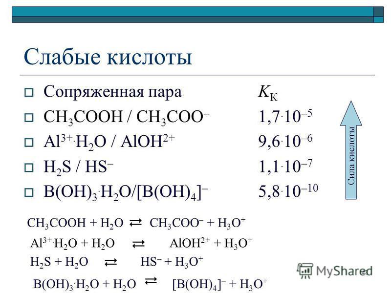 B(OH) 3. H 2 O + H 2 O [B(OH) 4 ] – + H 3 O + Слабые кислоты Сопряженная параK К СН 3 СООН / СН 3 СОО – 1,7. 10 –5 Al 3+. H 2 O / AlOH 2+ 9,6. 10 –6 H 2 S / HS – 1,1. 10 –7 B(OH) 3. H 2 O/[B(OH) 4 ] – 5,8. 10 –10 Сила кислоты СН 3 СООН + Н 2 О СН 3 С