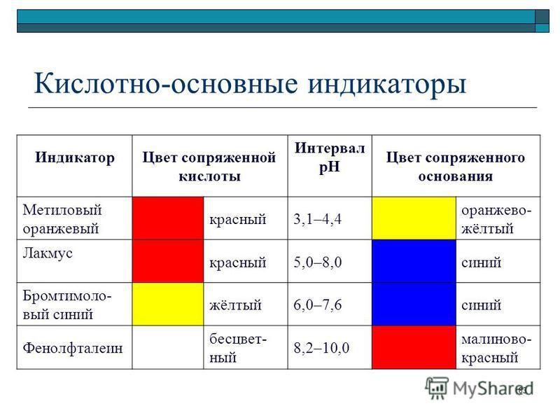 Кислотно-основные индикаторы Индикатор Цвет сопряженной кислоты Интервал pH Цвет сопряженного основания Метиловый оранжевый красный 3,1–4,4 оранжево- жёлтый Лакмус красный 5,0–8,0 синий Бромтимоло- вый синий жёлтый 6,0–7,6 синий Фенолфталеин бесцвет-