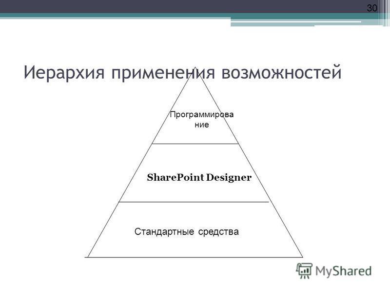 30 Иерархия применения возможностей Стандартные средства SharePoint Designer Программирование