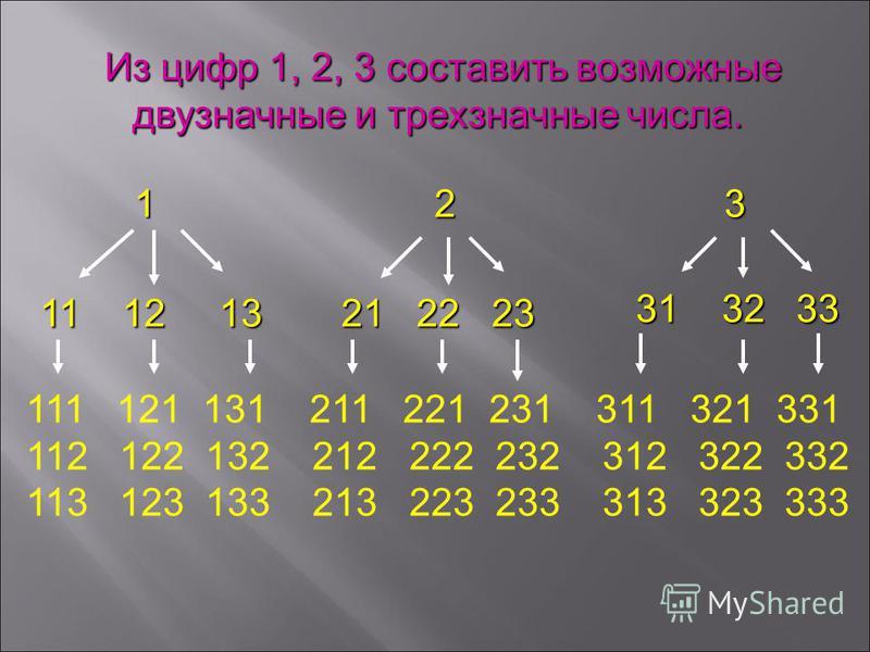Из цифр 1, 2, 3 составить возможные двузначные и трехзначные числа. Из цифр 1, 2, 3 составить возможные двузначные и трехзначные числа. 1 2 3 1 2 3 11 12 13 21 22 23 31 32 33 111 121 131 211 221 231 311 321 331 112 122 132 212 222 232 312 322 332 113