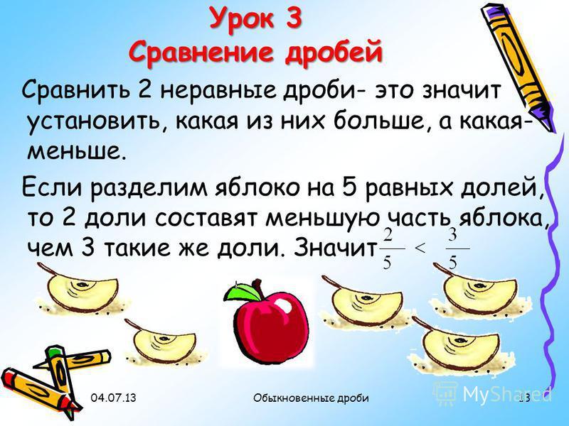 04.07.1313Обыкновенные дроби Урок 3 Сравнение дробей Сравнить 2 неравные дроби- это значит установить, какая из них больше, а какая- меньше. Если разделим яблоко на 5 равных долей, то 2 доли составят меньшую часть яблока, чем 3 такие же доли. Значит