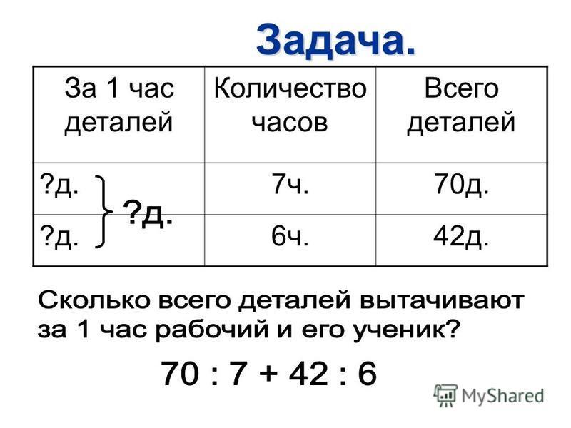 Задача. За 1 час деталей Количество часов Всего деталей ?д.7 ч.70 д. ?д.6 ч.42 д.