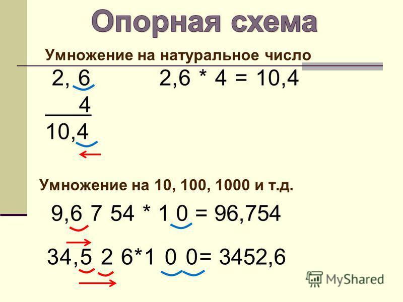 Умножение на натуральное число 2, 6 2,6 * 4 = 10,4 4 10,4 Умножение на 10, 100, 1000 и т.д. 9,6 7 54 * 1 0 = 96,754 34,5 2 6*1 0 0= 3452,6