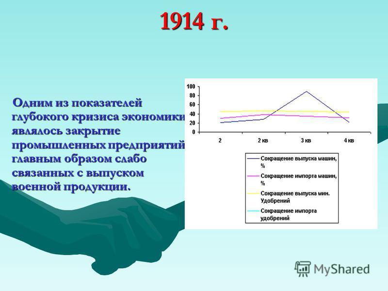 1914 г. Одним из показателей глубокого кризиса экономики являлось закрытие промышленных предприятий, главным образом слабо связанных с выпуском военной продукции.