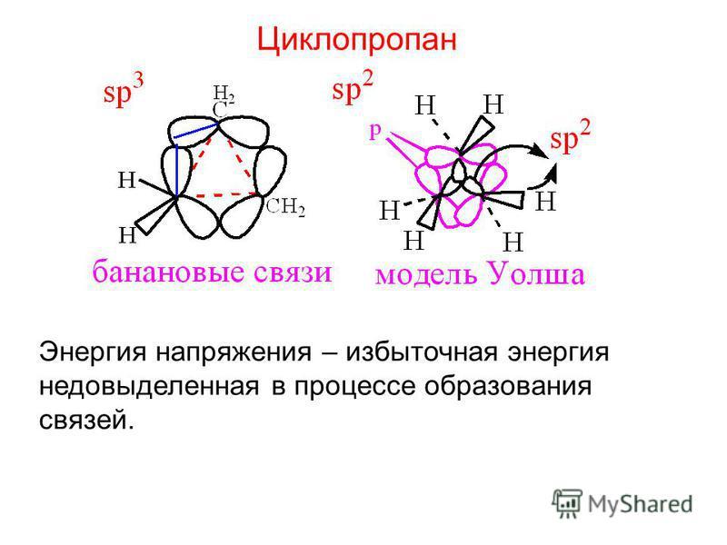 Циклопропан Энергия напряжения – избыточная энергия не до выделенная в процессе образования связей.