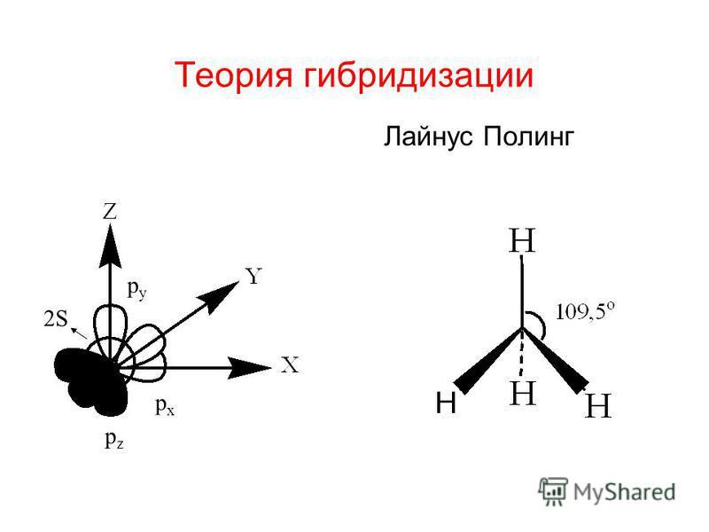 Теория гибридизации Лайнус Полинг 2S2S pzpz pxpx pypy