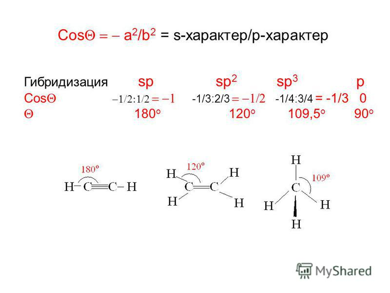 Cos a 2 /b 2 = s-характер/p-характер Гибридизация sp sp 2 sp 3 p Cos -1/3:2/3 -1/4:3/4 = -1/3 0 180 o 120 o 109,5 o 90 o