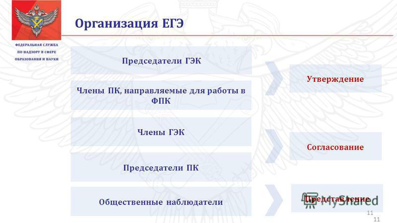 11 Организация ЕГЭ Председатели ГЭК Члены ПК, направляемые для работы в ФПК Члены ГЭК Председатели ПК Общественные наблюдатели 11 Утверждение Представление Согласование