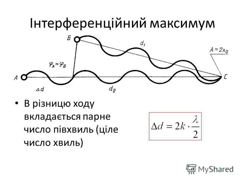 Інтерференційний максимум В різницю ходу вкладається парне число півхвиль (ціле число хвиль)