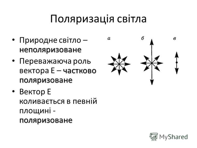 Поляризація світла неполяризоване Природне світло – неполяризоване частково поляризоване Переважаюча роль вектора Е – частково поляризоване поляризоване Вектор Е коливається в певній площині - поляризоване