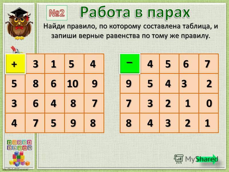 Найди правило, по которому составлена таблица, и запиши верные равенства по тому же правилу. 3154 5 3 49 + 86 109 64 87 758 4567 9 7 82 – 54 32 32 10 431