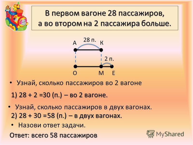 В первом вагоне 28 пассажиров, а во втором на 2 пассажира больше. Узнай, сколько пассажиров во 2 вагоне КА 2 п. 28 п. ОМЕ Узнай, сколько пассажиров в двух вагонах. Назови ответ задачи. 1) 28 + 2 = 30 (п.) – во 2 вагоне. 2) 28 + 30 = 58 (п.) – в двух