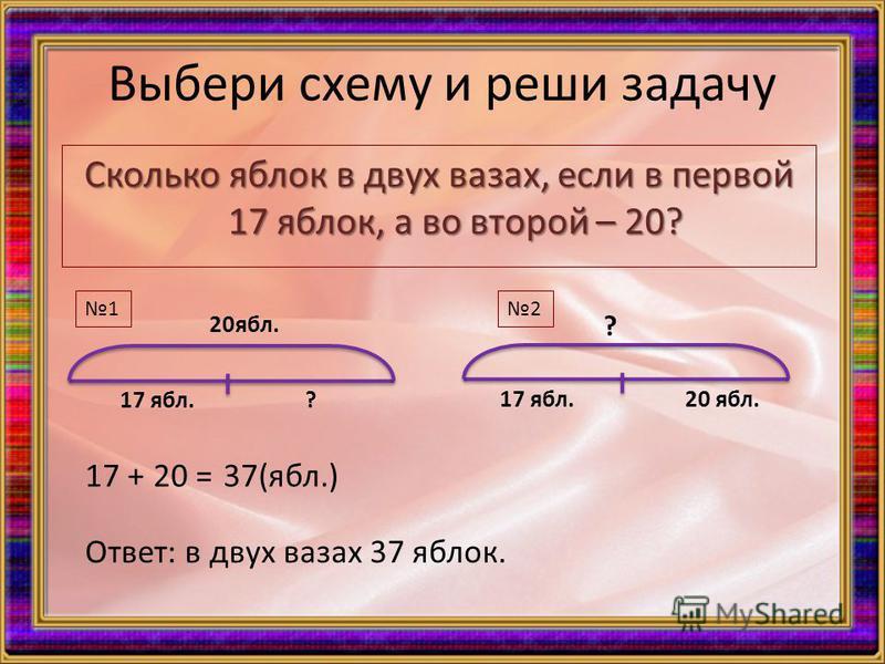 Выбери схему и реши задачу Сколько облок в двух вазах, если в первой 17 облок, а во второй – 20? 17 обл. 20 обл. ? 17 обл. ? 20 обл. 12 17 + 20 =37(обл.) Ответ: в двух вазах 37 облок.