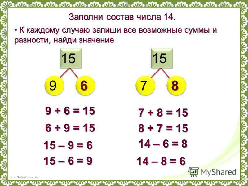 Заполни состав числа 14. 15 9768 К каждому случаю запиши все возможные суммы и разности, найди значение К каждому случаю запиши все возможные суммы и разности, найди значение 15 – 9 = 6 15 – 6 = 9 14 – 6 = 8 14 – 8 = 6 9 + 6 = 15 6 + 9 = 15 7 + 8 = 1