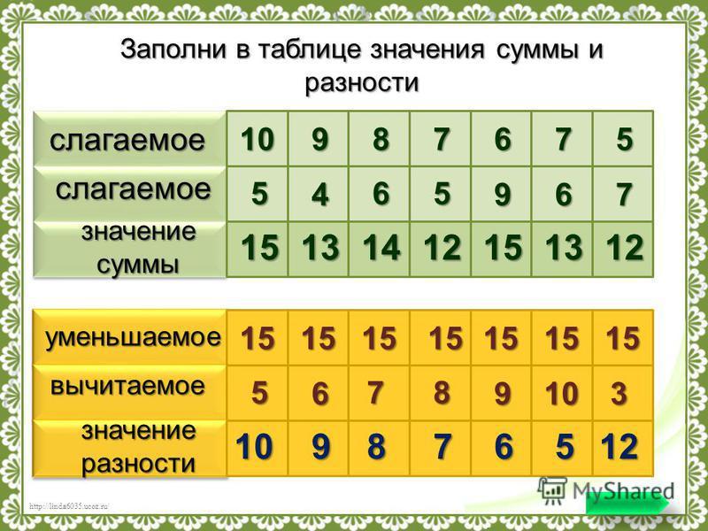 http://linda6035.ucoz.ru/ слагаемое слагаемое значение суммы 10987675 5 4 65 967 15131412151312 уменьшаемое вычитаемое значение разности 15151515151515 5 6 78 9103 109876512 Заполни в таблице значения суммы и разности