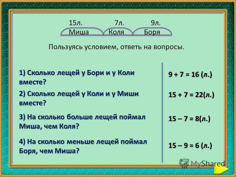 Пользуясь условием, ответь на вопросы. 1) Сколько лещей у Бори и у Коли вместе? 9 + 7 = 16 (л.) 2) Сколько лещей у Коли и у Миши вместе? 15 + 7 = 22(л.) 3) На сколько больше лещей поймал Миша, чем Коля? 15 – 7 = 8(л.) 4) На сколько меньше лещей пойма