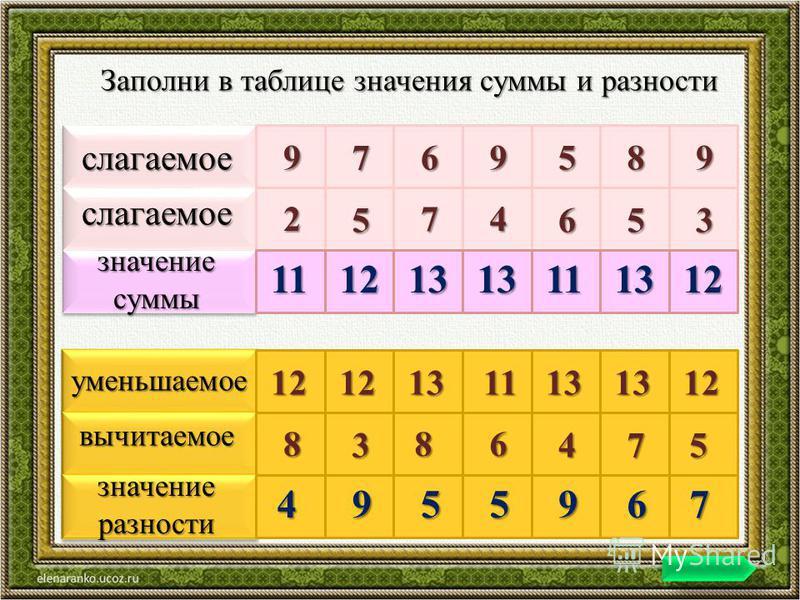 слагаемое слагаемое значение суммы 9769589 2 5 74 653 11121313111312 уменьшаемое вычитаемое значение разности 12121311131312 8 3 86 475 4955967 Заполни в таблице значения суммы и разности