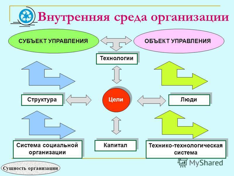 Внутренняя среда организации Технологии Цели Структура Люди Система социальной организации Капитал Технико-технологическая система ОБЪЕКТ УПРАВЛЕНИЯСУБЪЕКТ УПРАВЛЕНИЯ Сущность организации