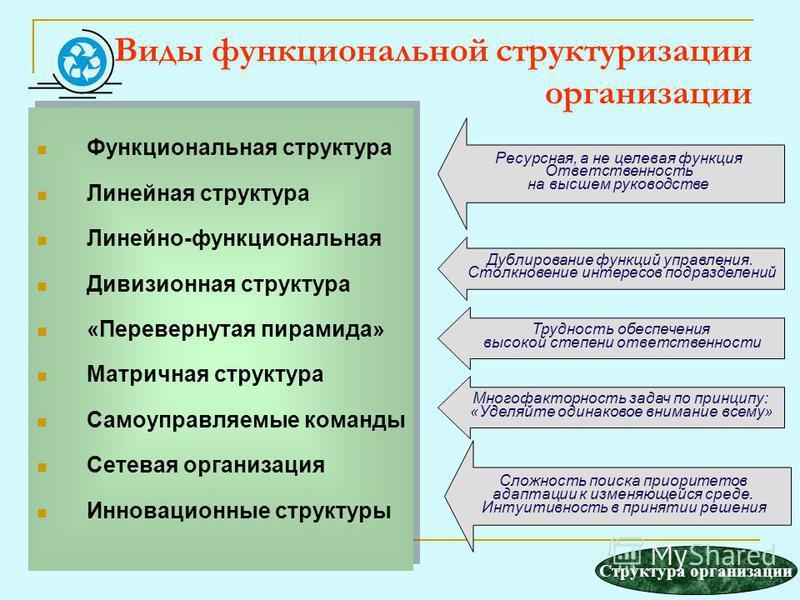 Виды функциональной структуризации организации Функциональная структура Линейная структура Линейно-функциональная Дивизионная структура «Перевернутая пирамида» Матричная структура Самоуправляемые команды Сетевая организация Инновационные структуры Фу